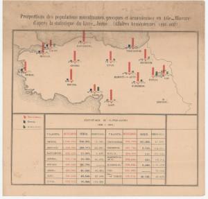 1893-1897 Yılları Arası Nüfus Verileri